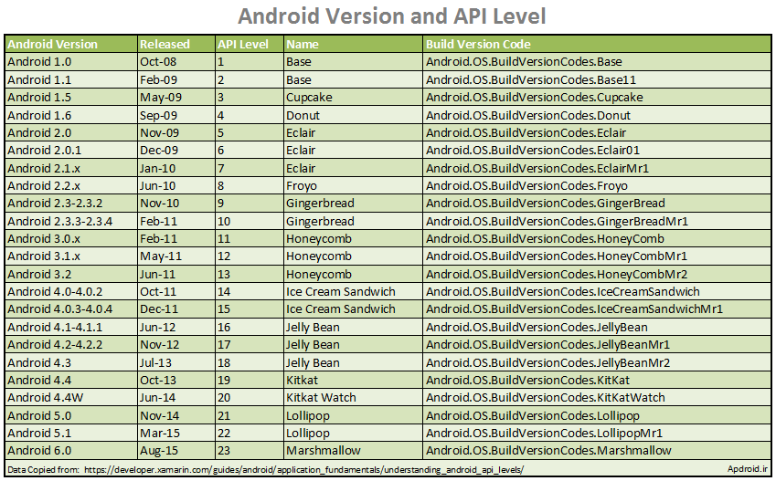 Android Versions and API Levels نسخه هاي اندرويد